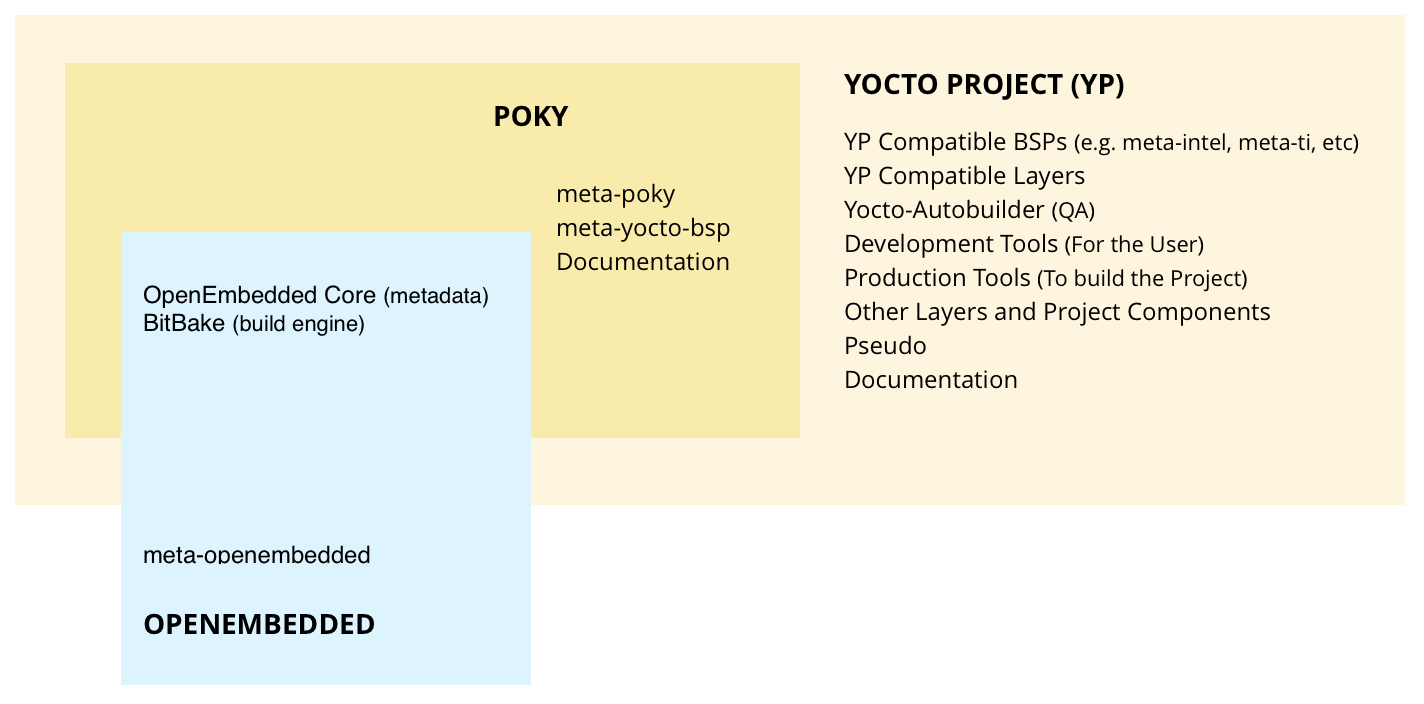 Software – Yocto Project